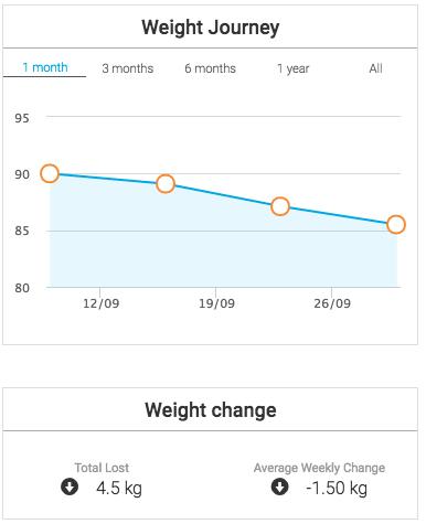 Weight Watchers Journey Week 3