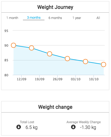 weight loss week 5